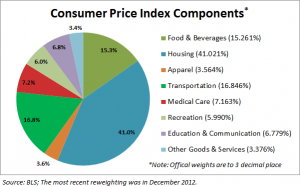 Consumer Price Index Percentages