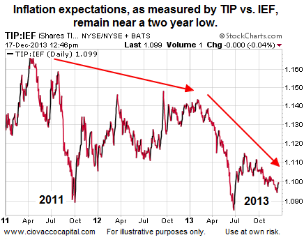 Current Inflation Expectations