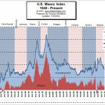 What is the Misery Index
