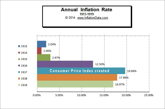 Inflation 1913 - 1919