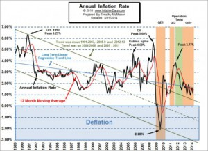 Annual_Inflation_chart_sm-e1397676606225[1]
