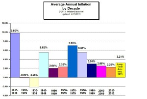 Average Annual Inflation by Decade