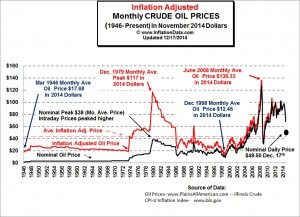 Inflation Adjusted Oil Price