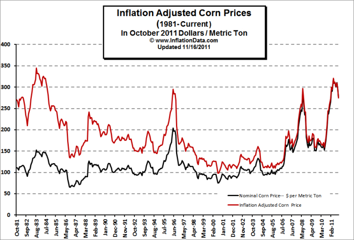 Inflation Adjusted Corn Price Jpg