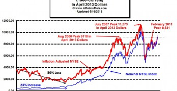 Inflation adjusted NYSE Stocks 2013