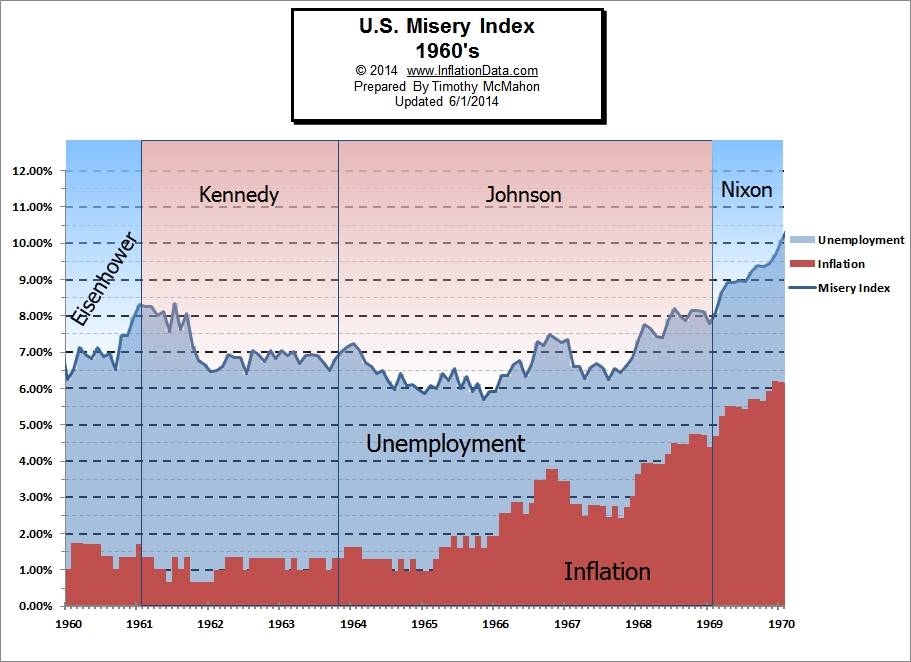 Misery Index 1960s