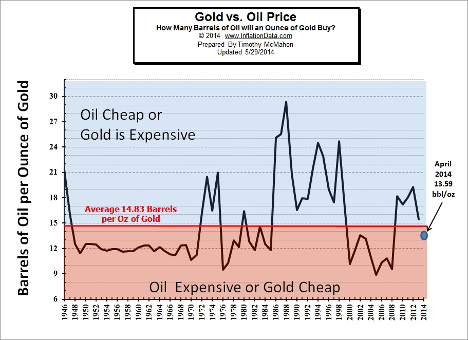 Oil vs Gold