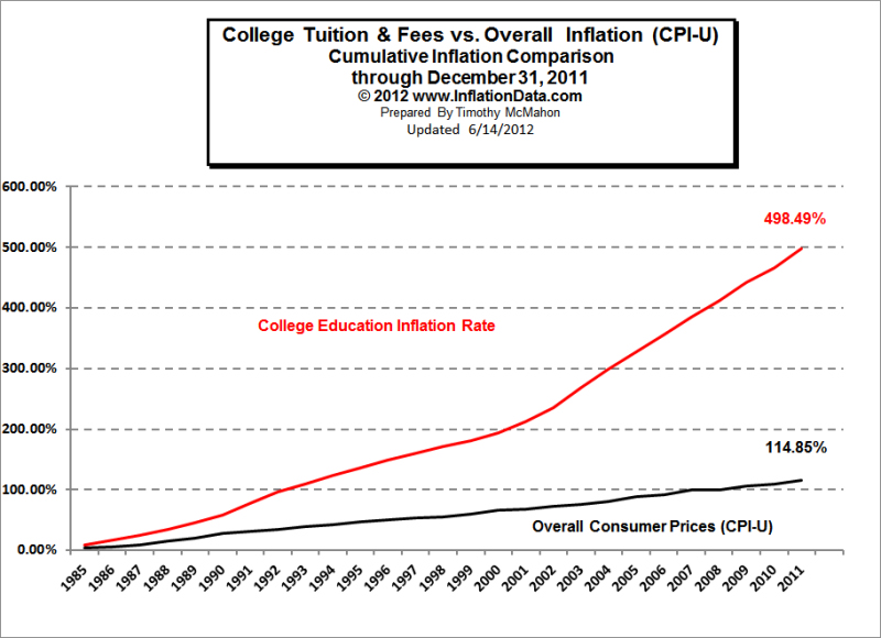 Education Inflation