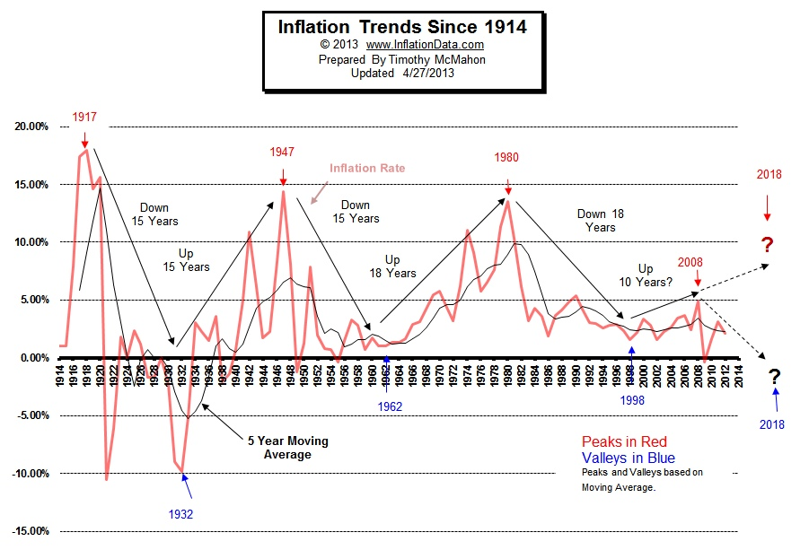Inflation Trends since 1914