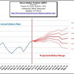 Moore_Inflation_Predictor