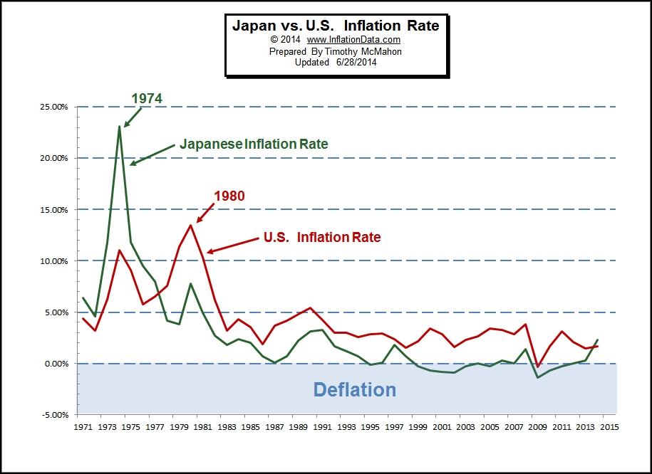 understanding how inflation changes and the role of money in inflation Before taking a deep dive into inflation's effects, it is best to start by understanding inflation in stark terms especially for those new to the world of economics, the issue of understanding inflation (and how it affects your daily life) can be confusing.
