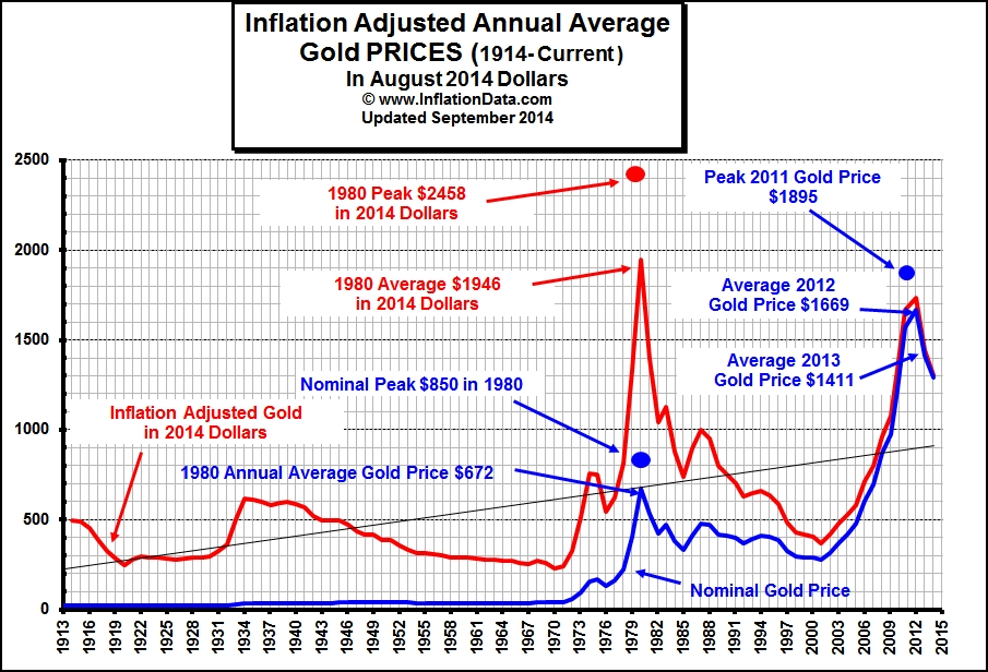 Inflation Adjusted Gold