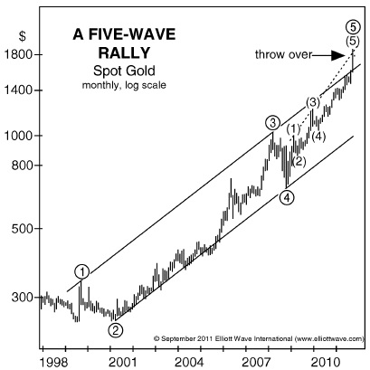 Gold Elliottwave Rally
