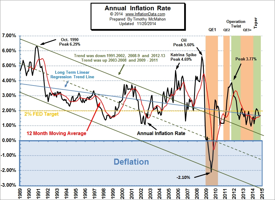 annual inflation below 1