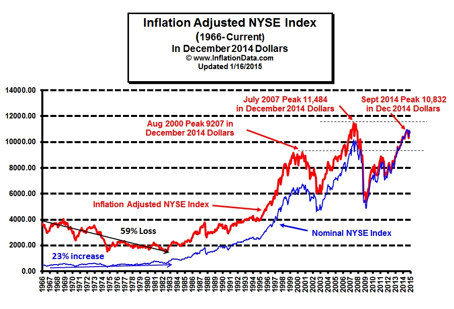 Inflation Adjusted Stock Prices