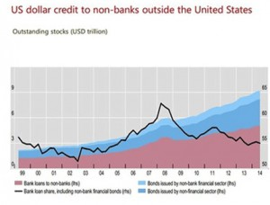 Could a Strong Dollar Actually Cause Problems?