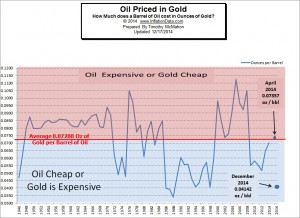 Oil Priced in Gold