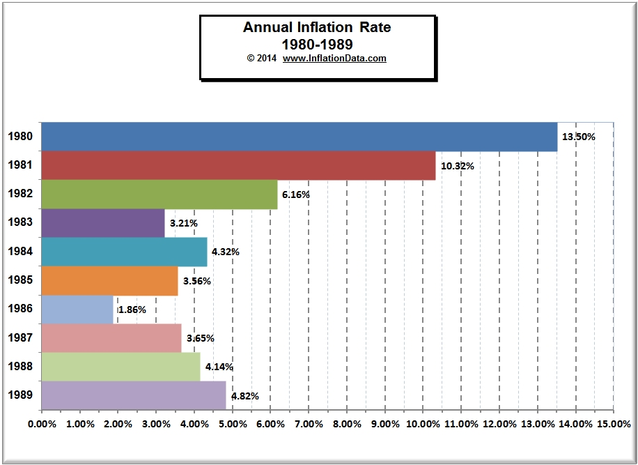 an overview of the annual inflation rate in the united states of america Downward revision from the 28 per cent forecast in the world economic situation and pros - pects as of mid-2015 (united nations, 2015a) the growth rates of gross fixed capital forma- mand from europe and the united states of america.