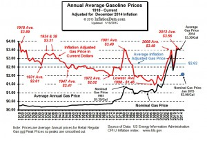 Inflation Adjusted Gasoline Prices