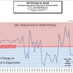 Oil Priced in Gold2