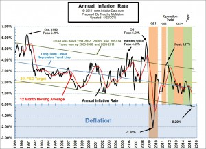 April Ends Another Deflationary Year