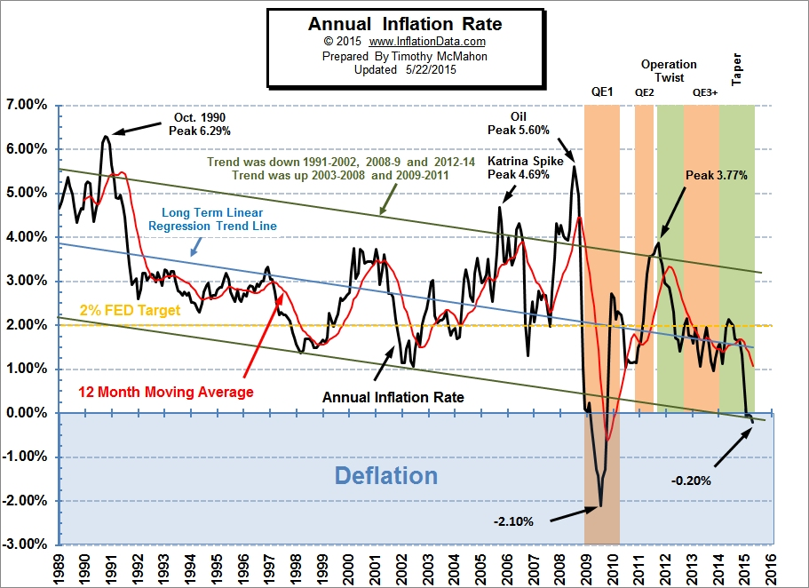 Annual_Inflation