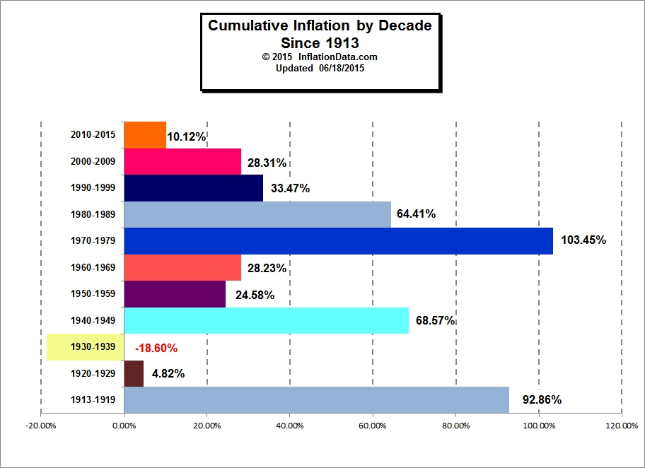 Average Annual Inflation By Decade Total