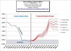 BLS Releases May Inflation Stats