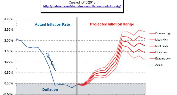 Moore Inflation Forecast