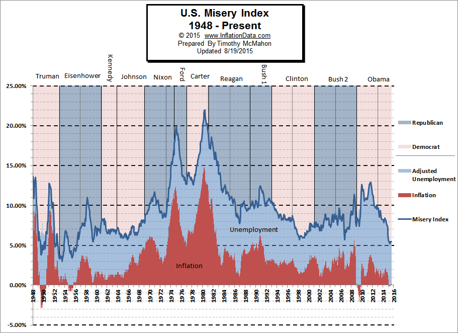 U.S. Misery Index August 2015