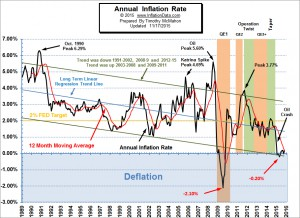 October…  0.17% Annual Inflation but -0.05% Monthly Deflation