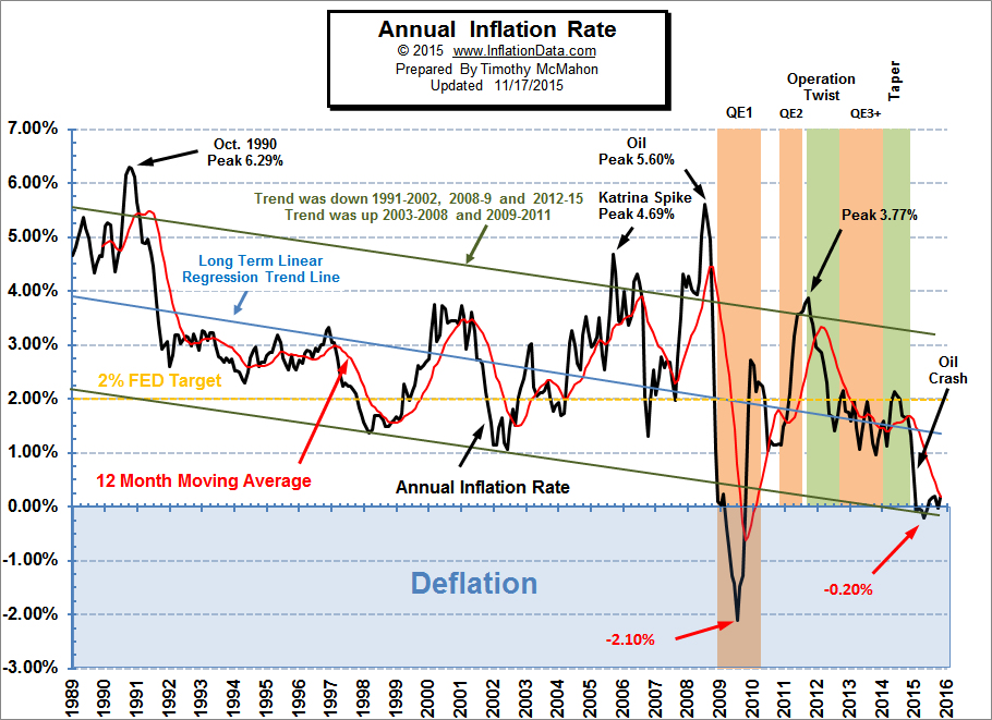 October 0 17 Annual Inflation But 0 05 Monthly Deflation