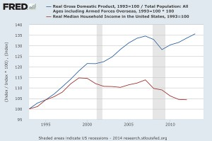 US Consumer Spending vs. FED Inflation Decision