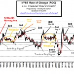 NYSE ROC Sep 2015