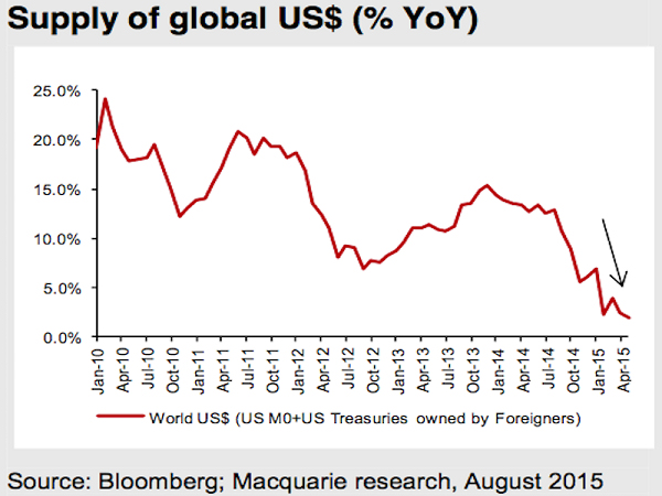 supply of global us$