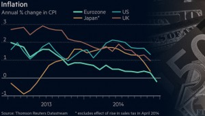 Is Global Depression and Deflation Underway?