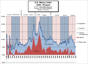 What is the Misery Index?