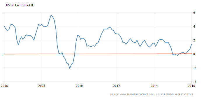 us inflation rate 2018 us 12-month inflation rate infla jan 2018 feb 2018 mar 2018 apr 2018  may 2018 jun 2018 jul 2018 aug 2018 sep 2018 oct 2018 nov 2018 dec.