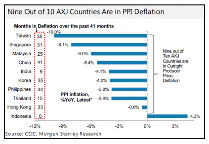 Worldwide Deflation 2015