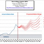 Moore_Inflation_Predictor_Mar_16
