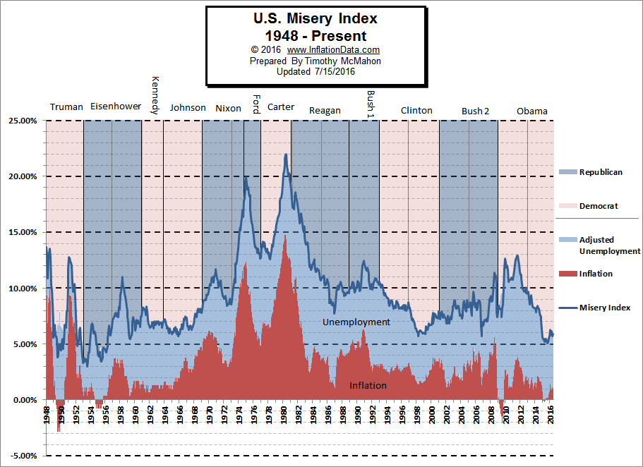 US Misery Index Chart