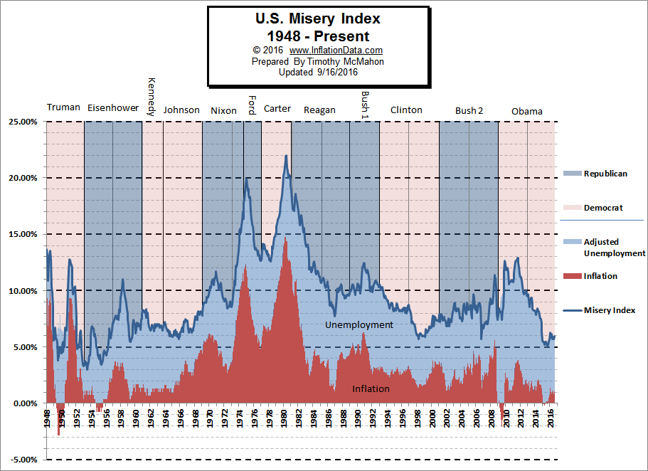 us_misery_index_september_2016