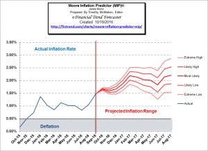 Inflation Up Almost 38% in September