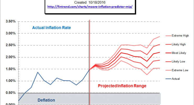 moore_inflation_predictor_oct_16