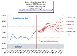 moore_inflation_predictor_nov_16