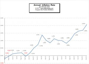 December Inflation Rate Finally Tops 2%