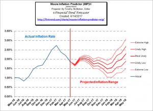Inflation Down in May But Real Estate Booming (or is it?)