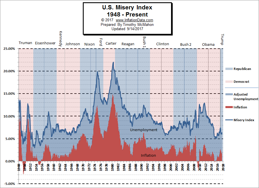 U S Misery Index Inflation Amp Unemployment