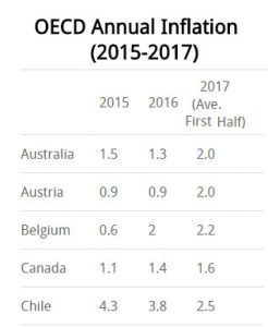 OECD International Inflation Rates