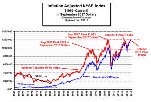Inflation Up, NYSE New High